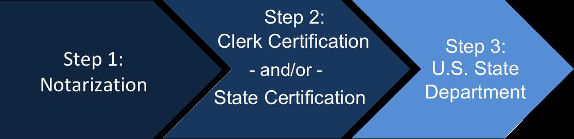Steps for U.S. State Dept